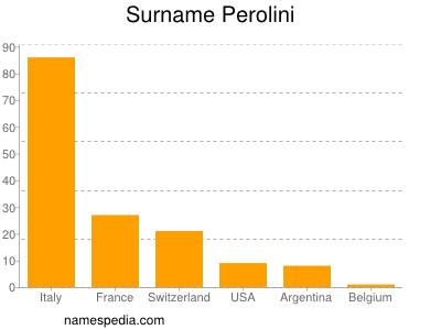 Surname Perolini