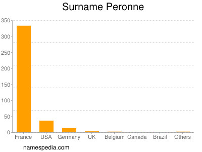 Surname Peronne