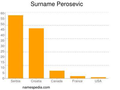 Surname Perosevic