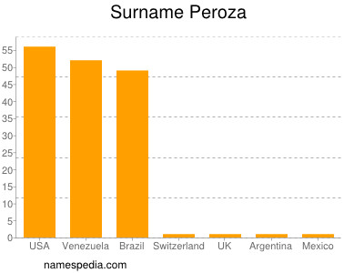 Surname Peroza