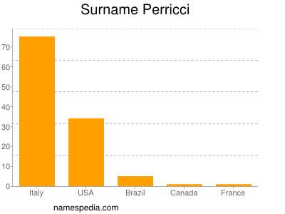 Surname Perricci