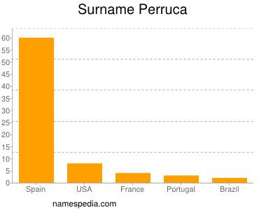 Surname Perruca