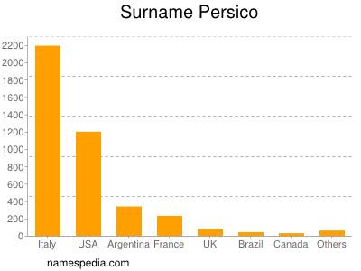Surname Persico