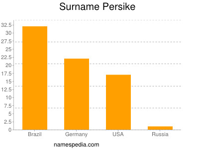 Surname Persike