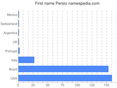 Given name Persio