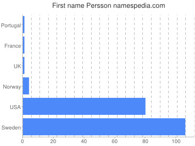 Given name Persson