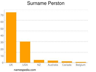 Surname Perston