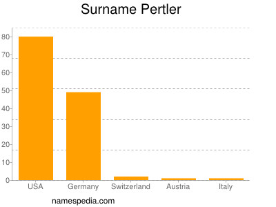 Surname Pertler