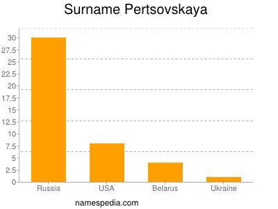 Surname Pertsovskaya