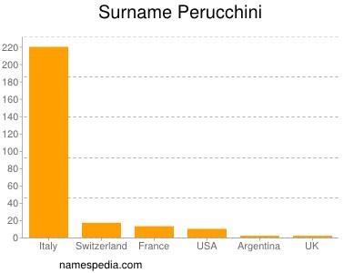 Surname Perucchini
