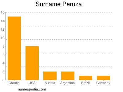 Surname Peruza