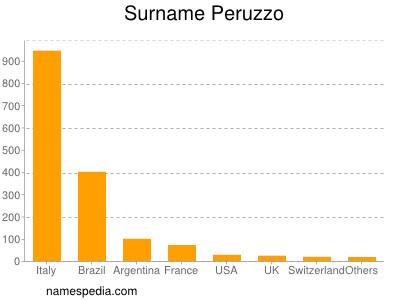 Surname Peruzzo