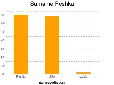 Surname Peshka