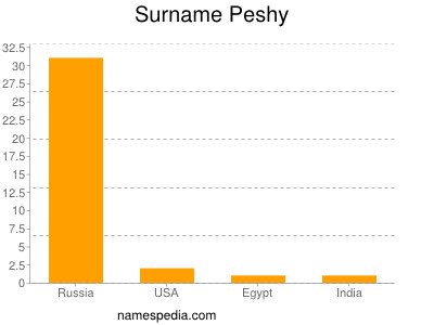 Surname Peshy