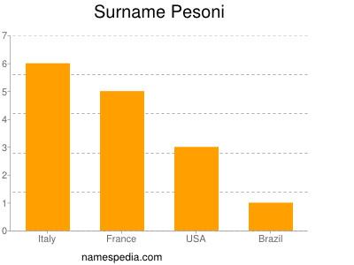 Surname Pesoni