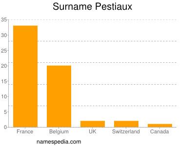 Surname Pestiaux