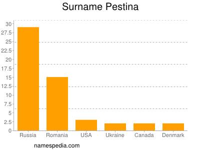Surname Pestina