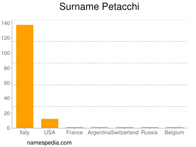 Surname Petacchi