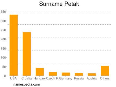 Surname Petak