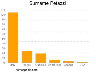 Surname Petazzi