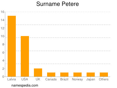 Surname Petere