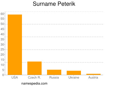Surname Peterik