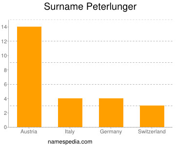 Surname Peterlunger