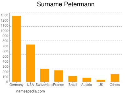 Surname Petermann