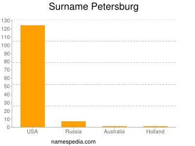 Surname Petersburg