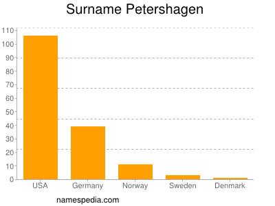 Surname Petershagen