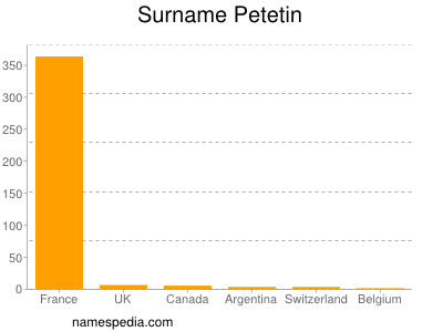Surname Petetin