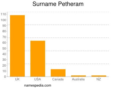 Surname Petheram