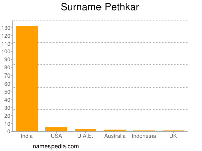 Surname Pethkar