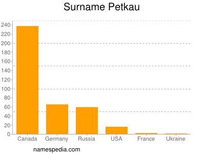 Surname Petkau