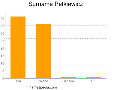 Surname Petkiewicz