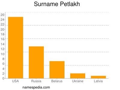 Surname Petlakh