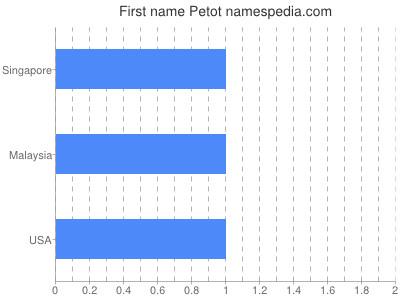 Given name Petot
