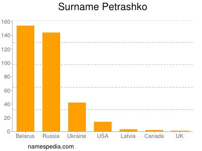 Surname Petrashko