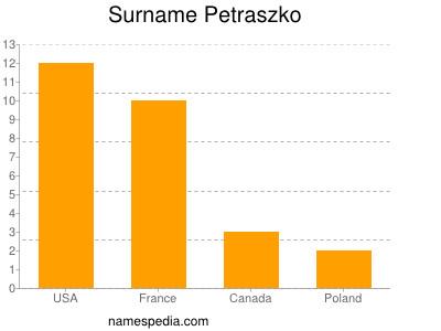 Surname Petraszko