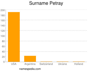 Surname Petray