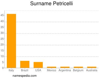 Surname Petricelli
