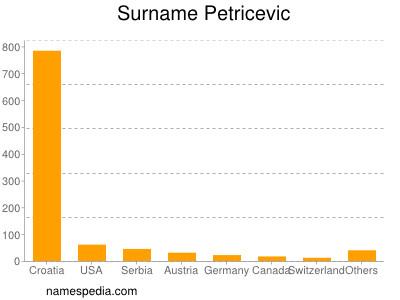 Surname Petricevic