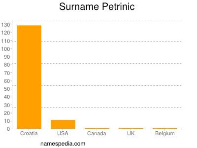 Surname Petrinic