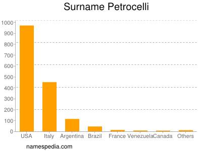 Surname Petrocelli