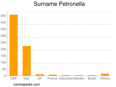 Surname Petronella