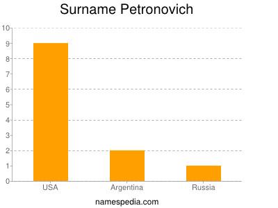 Surname Petronovich