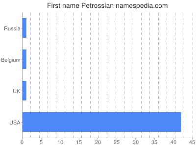 Given name Petrossian