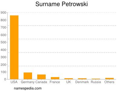 Surname Petrowski