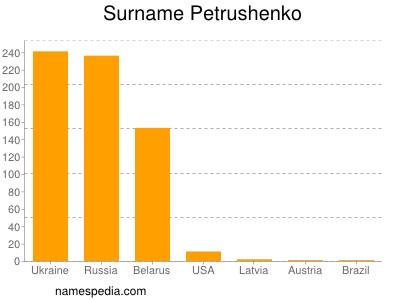 Surname Petrushenko