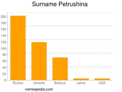 Surname Petrushina